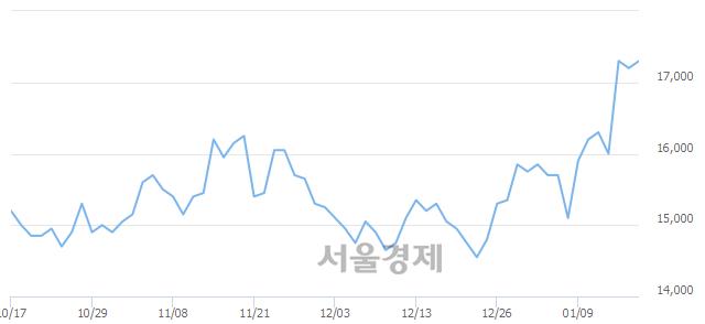 코다원시스, 장중 신고가 돌파.. 17,600→17,750(▲150)