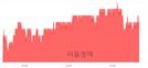 <유>LG유플러스, 4.21% 오르며 체결강도 강세 지속(276%)