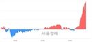 <코>아나패스, 5.18% 오르며 체결강도 강세 지속(191%)