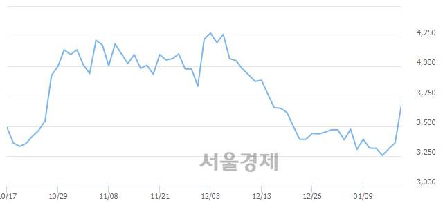 코로지시스, 전일 대비 18.60% 상승.. 일일회전율은 11.88% 기록