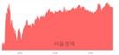<유>경인양행, 4.31% 오르며 체결강도 강세 지속(122%)