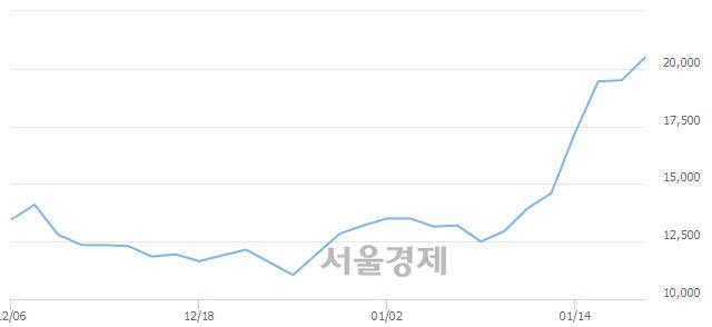 코리메드, 장중 신고가 돌파.. 20,000→20,900(▲900)