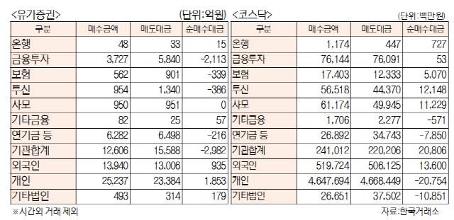 [표]투자주체별 매매동향(1월 17일)