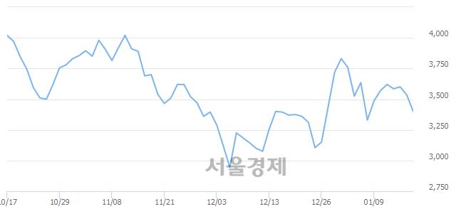 코이엑스티, 매도잔량 322% 급증
