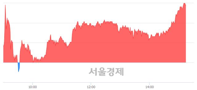 코아이티엠반도체, 장중 신고가 돌파.. 48,400→49,000(▲600)