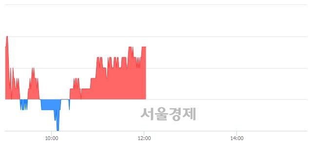 코원익QnC, 장중 신고가 돌파.. 16,550→16,600(▲50)