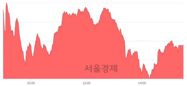 [마감 시황]  외국인과 기관의 동반 매수세.. 코스닥 688.41(▲1.89, +0.28%) 상승 마감