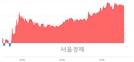 <코>메디프론, 4.57% 오르며 체결강도 강세 지속(179%)