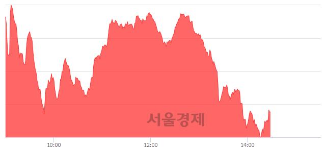 오후 2:30 현재 코스닥은 49:51으로 매수우위, 매도강세 업종은 통신서비스업(2.66%↑)