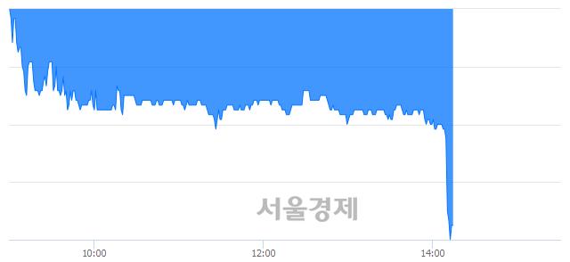 코큐브엔터, 매수잔량 618% 급증