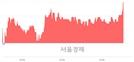 <코>에프알텍, 3.51% 오르며 체결강도 강세로 반전(107%)