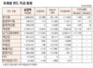 [표]유형별 펀드 자금 동향(1월 16일)