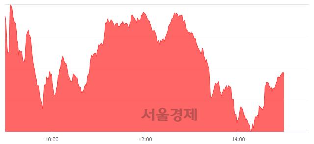 오후 3:00 현재 코스닥은 50:50으로 보합세, 매도강세 업종은 통신서비스업(2.45%↑)