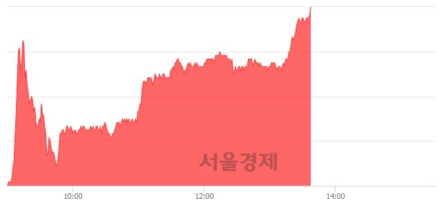 코웹케시, 5.26% 오르며 체결강도 강세 지속(272%)