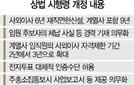 """상법·자본시장법 차관회의 통과…경총 """"참담하다"""""""