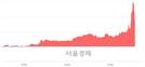 <코>명성티엔에스, 전일 대비 16.16% 상승.. 일일회전율은 7.19% 기록