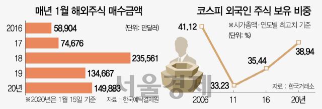 외국인 '바이코리아' 15년만에 최고...한국인은 '해외투자' 열풍