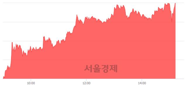 코제낙스, 상한가 진입.. +30.00% ↑