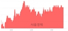 <코>디케이티, 3.70% 오르며 체결강도 강세 지속(108%)