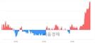 <코>아이쓰리시스템, 3.86% 오르며 체결강도 강세 지속(156%)
