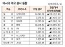 [표]아시아 주요 증시 동향(1월 17일)