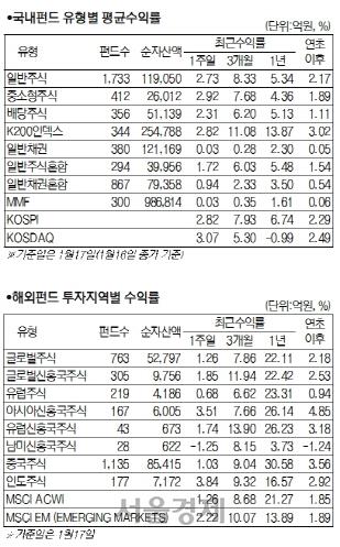 이란발 리스크 줄고 미중 잠정 휴전에...국내 주식형 2.93% 상승