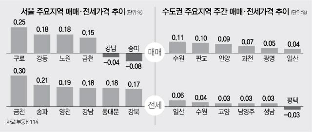 서울 재건축 아파트값 2주 연속 하락
