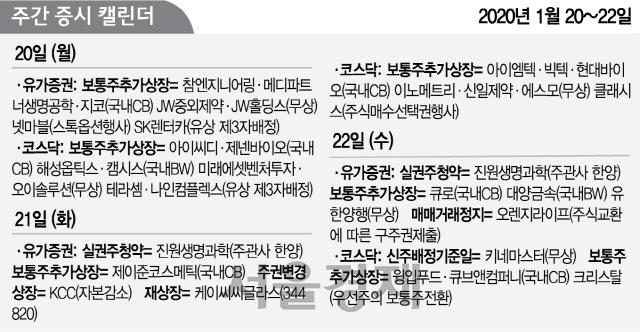 [이번주 증시 캘린더] 케이씨시글라스 재상장... 진원생명과학 실권주 청약