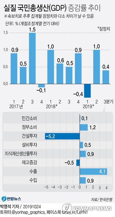 지난해 경제성장률 2% 달성했을까, 오는 22일 한은 발표
