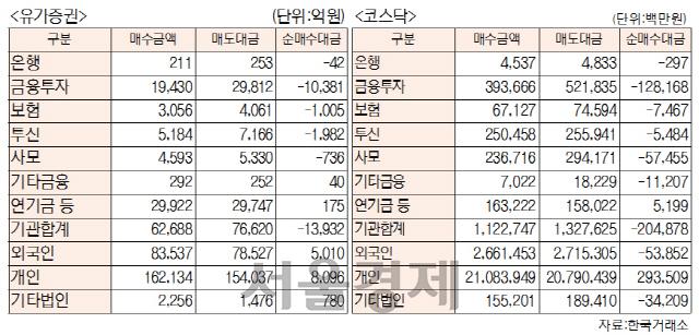[표]주간 투자주체별 매매동향[1월 13일~1월 17일]