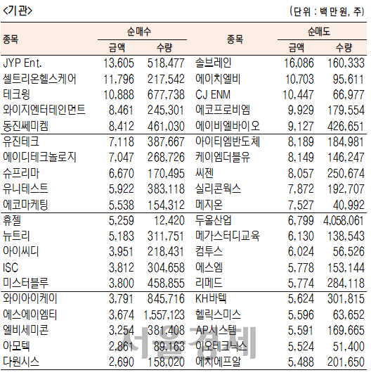 [표]주간 코스닥 기관·외국인·개인 순매수·도 상위종목[1월13~1월17일]