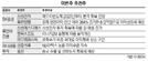 [이번주 추천주] '실적개선' 엔씨소프트 '저평가' 금호석유에 주목