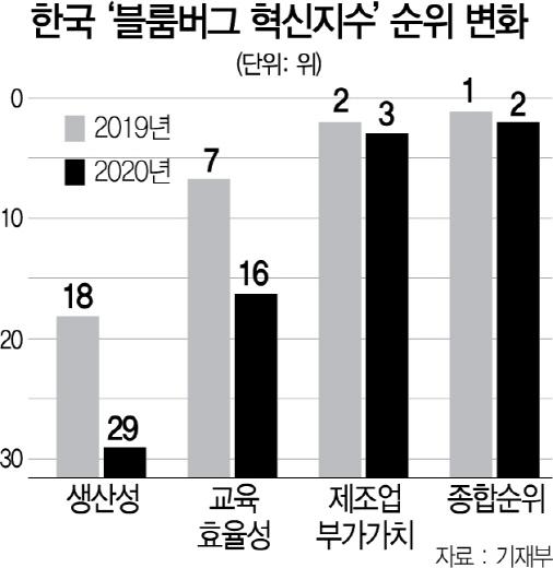 韓, 7년만에 혁신지수 1위 내줬다