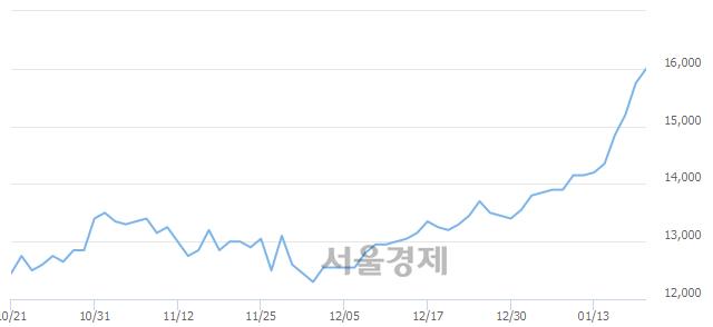 코비츠로셀, 장중 신고가 돌파.. 15,850→16,550(▲700)