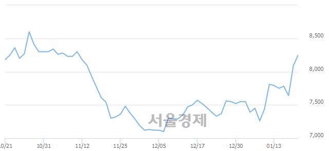 코한국알콜, 3.46% 오르며 체결강도 강세 지속(298%)