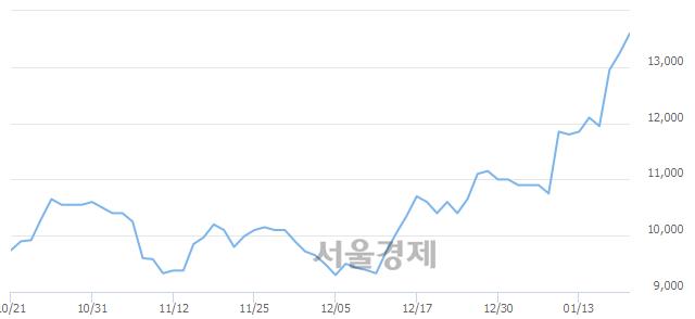 코싸이맥스, 3.02% 오르며 체결강도 강세 지속(199%)