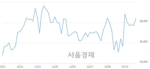 코에스엠, 3.32% 오르며 체결강도 강세 지속(348%)
