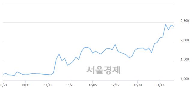 코큐로컴, 장중 신고가 돌파.. 2,600→2,620(▲20)
