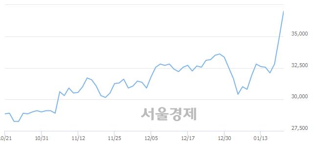 코나스미디어, 매수잔량 369% 급증