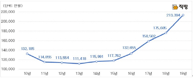 서울 상위10% 아파트 평균 가격 21억원…양극화 더 심해져