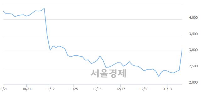 유진원생명과학, 상한가 진입.. +29.84% ↑