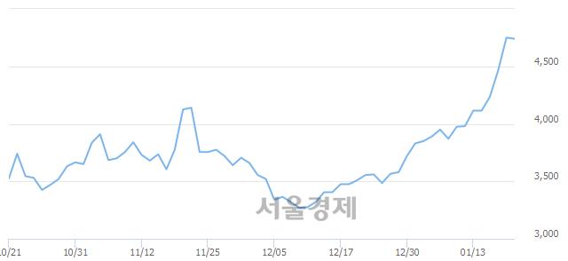 코아가방컴퍼니, 매도잔량 321% 급증