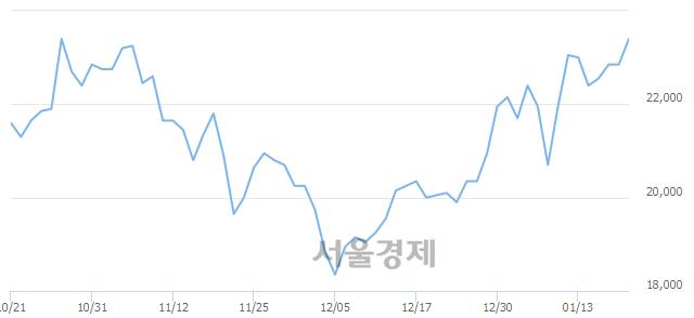 코엘앤에프, 3.28% 오르며 체결강도 강세 지속(257%)