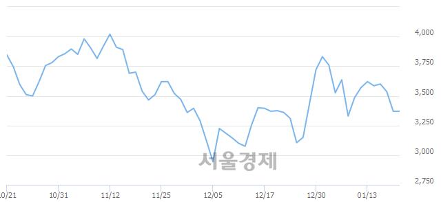 코이엑스티, 매도잔량 317% 급증