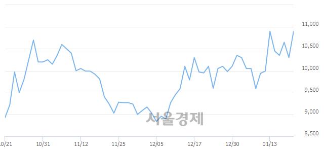 코애니젠, 전일 대비 19.90% 상승.. 일일회전율은 3.38% 기록