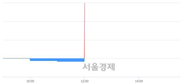 유현대건설우, 상한가 진입.. +29.63% ↑