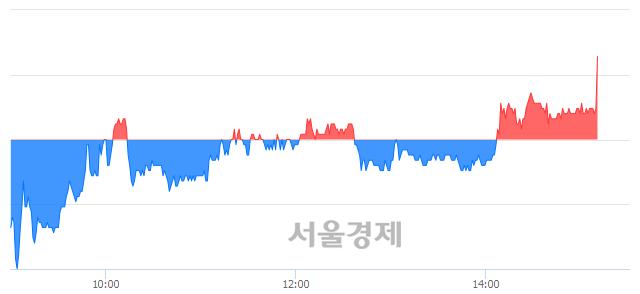유센트랄모텍, 장중 신고가 돌파.. 30,150→30,400(▲250)