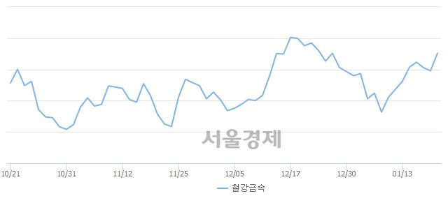 철강금속업(+1.52%↑)이 강세인 가운데, 코스피도 상승 흐름(+0.68%↑)