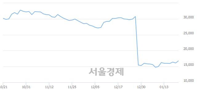 코이노메트리, 전일 대비 7.14% 상승.. 일일회전율은 2.33% 기록