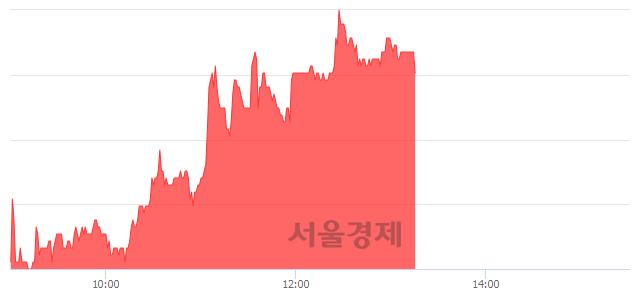 코게임빌, 4.72% 오르며 체결강도 강세 지속(122%)